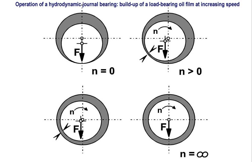 Assembly Exercise: Hydrodynamic Journal Bearing