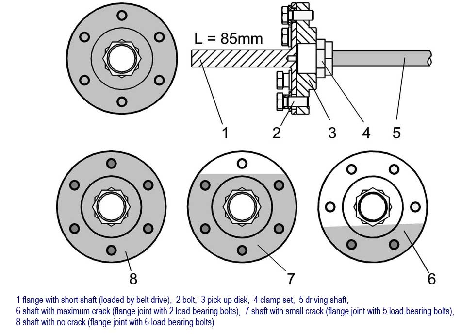 Crack Detection in Rotating Shaft Kit